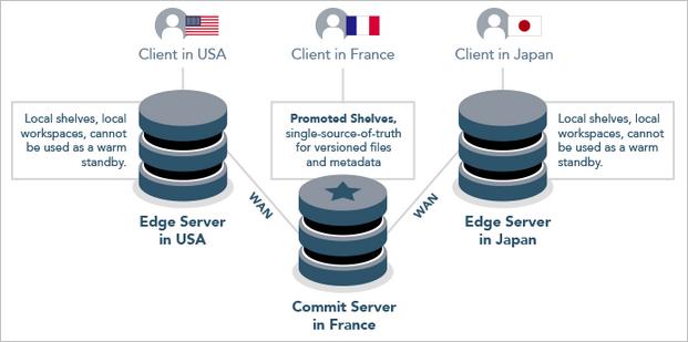 Commit-edge Perforce server diagram.