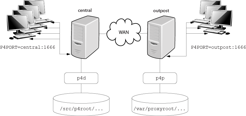 Perforce Proxy // Perforce Server Administrator's Guide: Multi-site