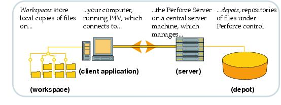 Getting Started with P4V
