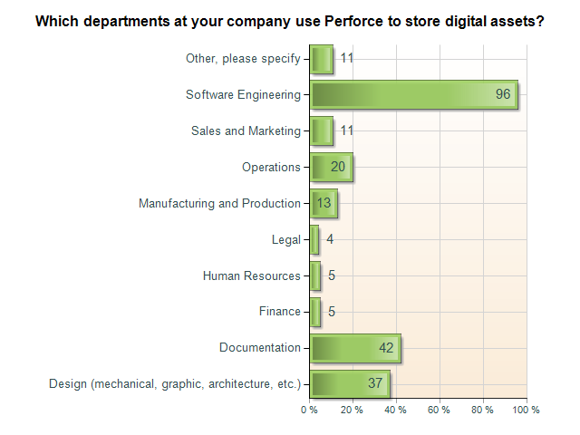 departments using perforce