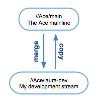A development stream and its parent