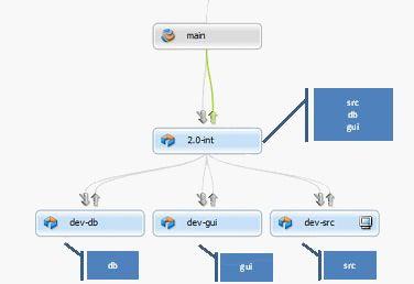 Stream model