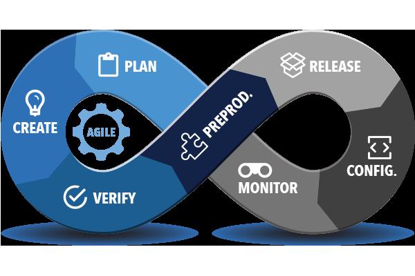 Enterprise Tools for DevOps | Perforce