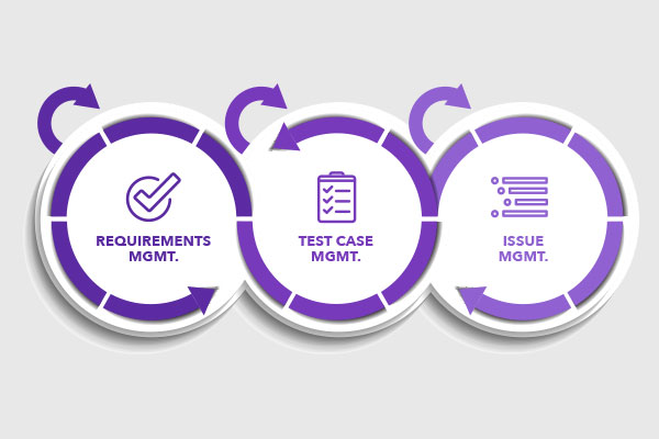 What Is Agile ALM? | Perforce