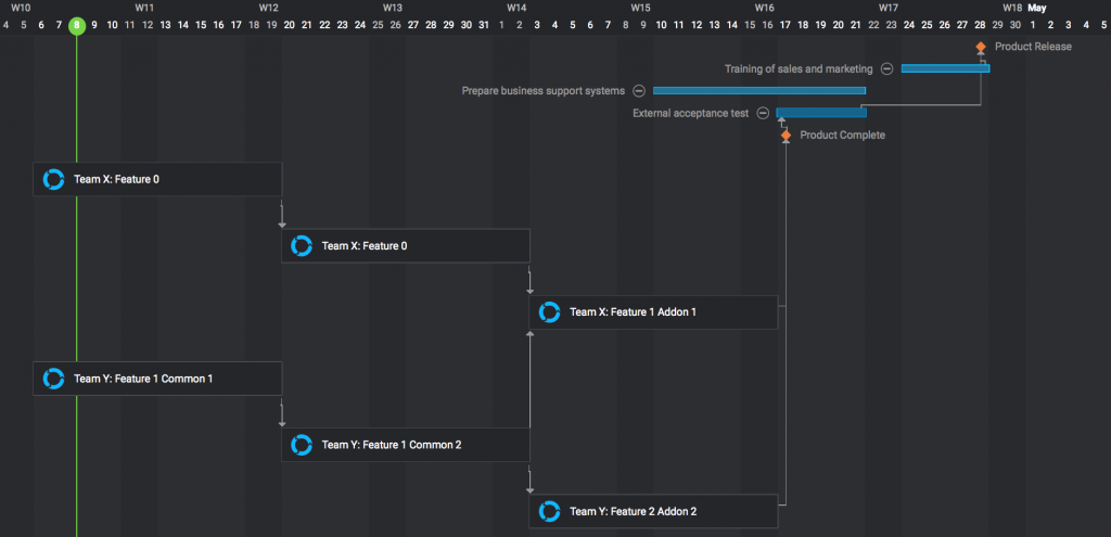 The Many Merits Of Mixing Gantt Charts With Agile Methods Perforce