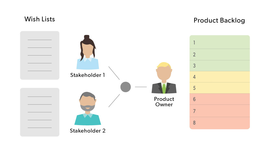 Need A Product Backlog Example Here Are 6 To Inspire You Perforce