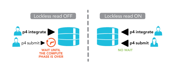Lockless Read Diagram