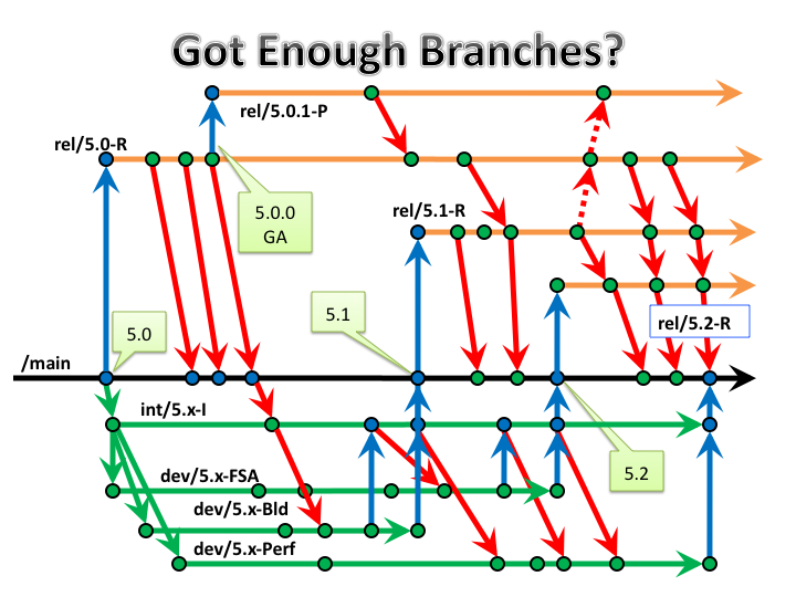 Using branch diagrams to scare your ceo perforce scarybranchdiagram ccuart Gallery